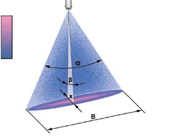 Угол распыла (α) и угол ширины распыления (β) плоскоструйной форсунки