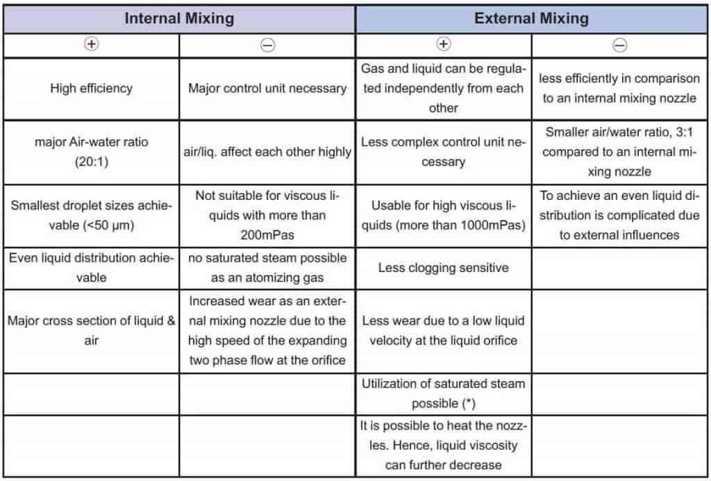 Плюсы и минусы различных типов смешивания в пневматических форсунках