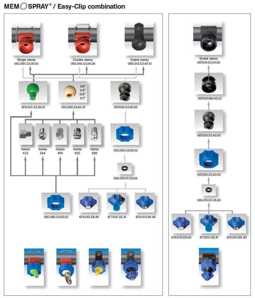 Различные комбинации распылительных систем MEMOSPRAY и EASY CLIP