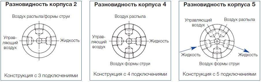 Разновидности конструкции распылительной системы Viscomist