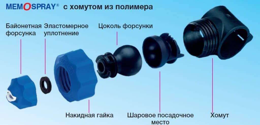 Состав системы Memospray