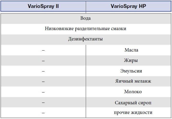 Какие типы жидкостей могут распылять системы VarioSpray HP и VarioSpray II