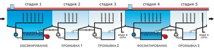 Стадии химической струйной подготовки поверхности перед окрашиванием