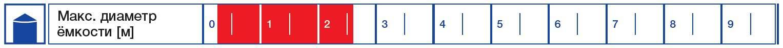 Шкала размеров максимального диаметра ёмкости