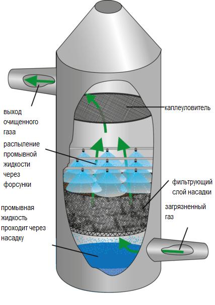 Схема насадочного скруббера с форсунками