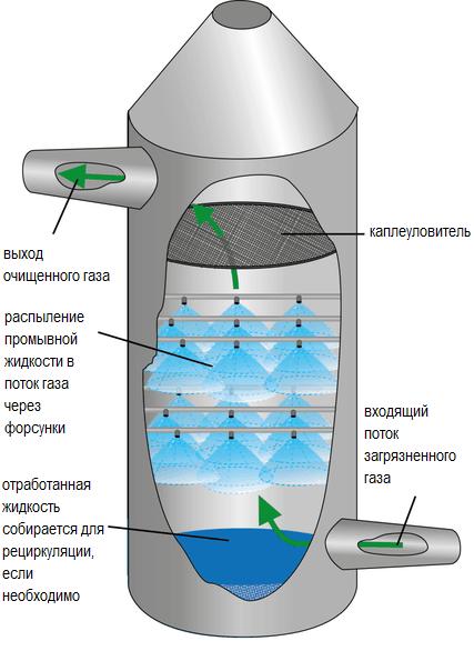 Схема мокрого форсуночного скруббера