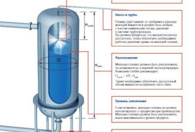 Факторы правильной установки моющей головки в танке