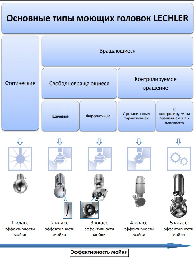 Наглядная схема классификации типов моющих головок