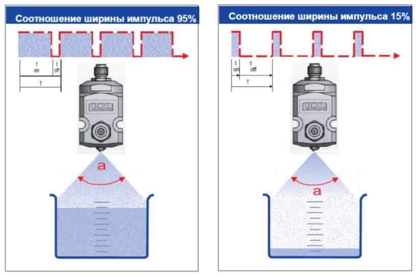 Распылительная система VarioSpray II для распыления малых объемов жидкости