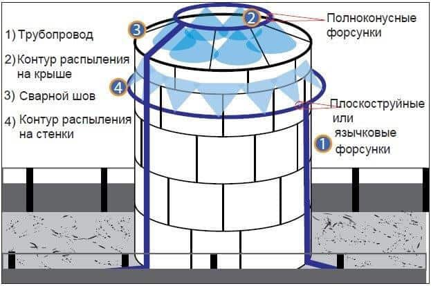 Схема расположения контуров распыления в цилиндрическом резервуаре